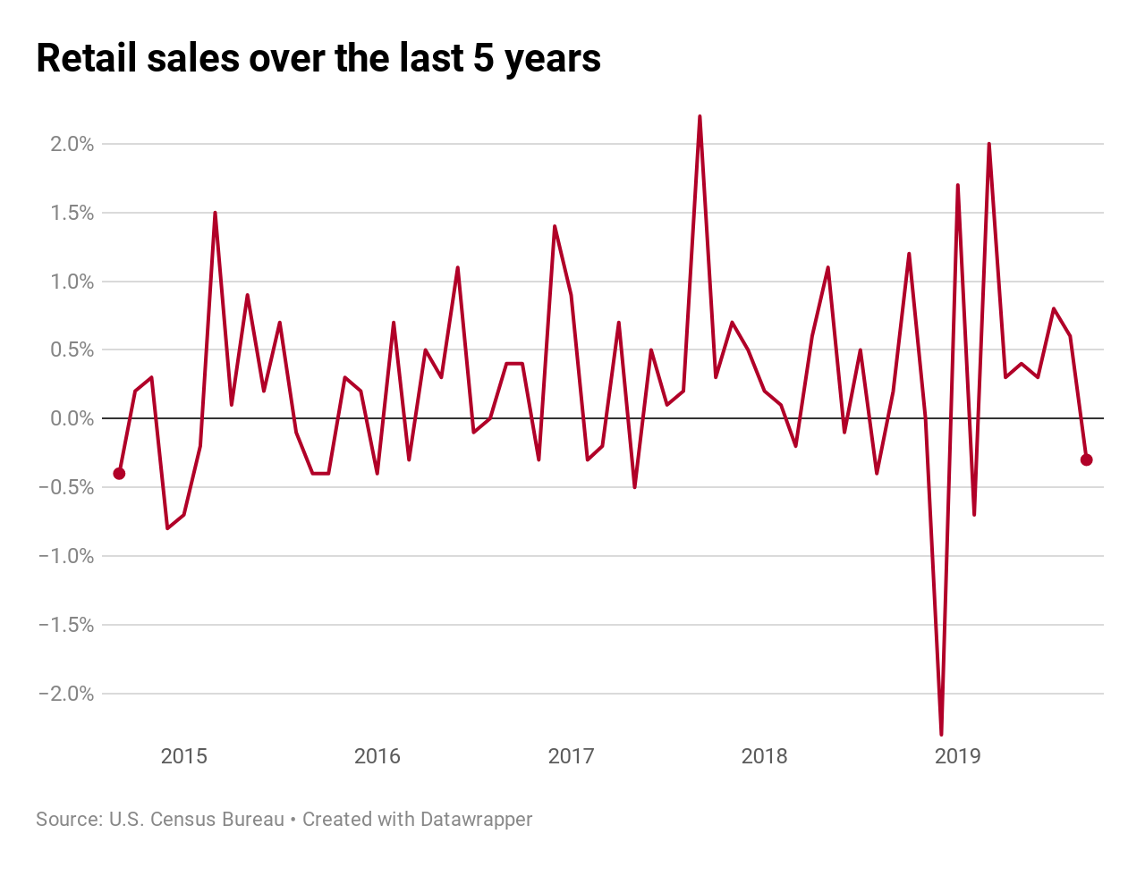 US Retails Sales 2014 to 2019