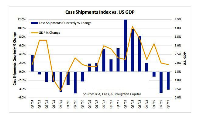Cass Freight Index vs GDP