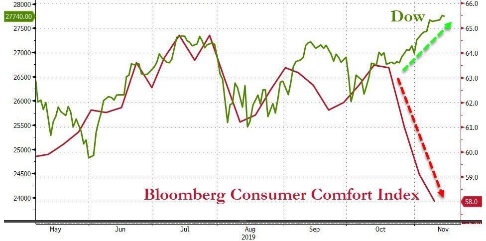 Consumer Confidence vs. DOW