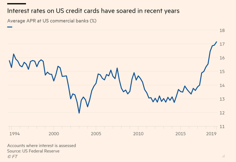 Credit Card Interest Rates 1994 to 3Q19