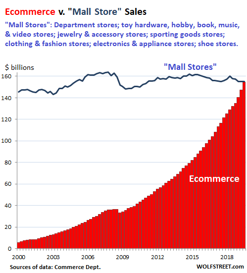 Ecommerce vs Mall Stores