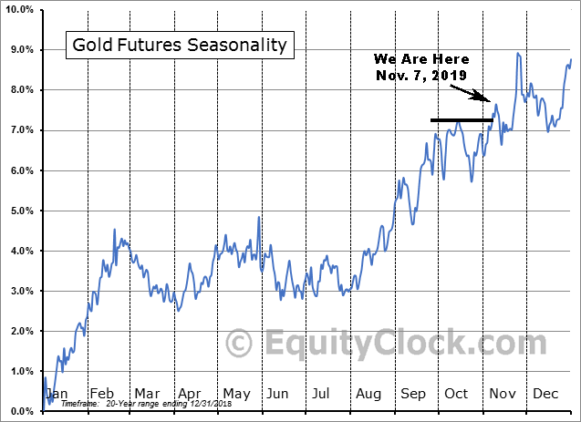 Gold 20yr Seasonality vs. Nov. 7, 2019
