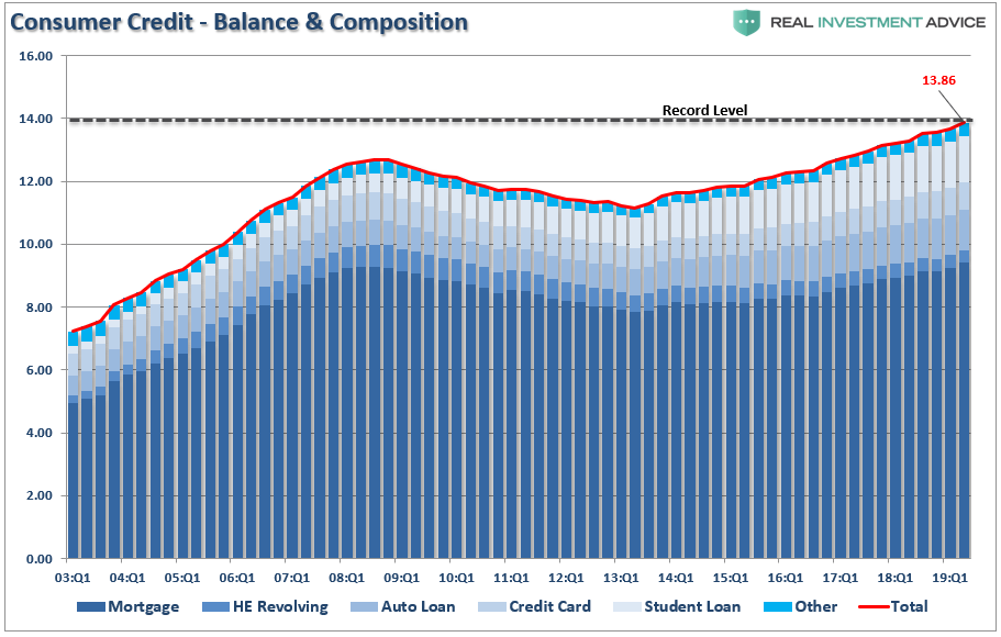 Household Consumer Debt 1Q03 to 3Q19