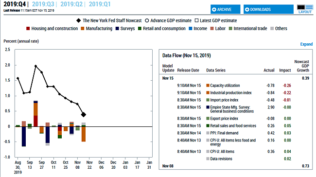 NYFRB 4Q19 GDP Estimate as of Nov. 15, 2019