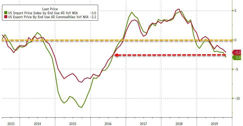 U.S. Import Export Price Index