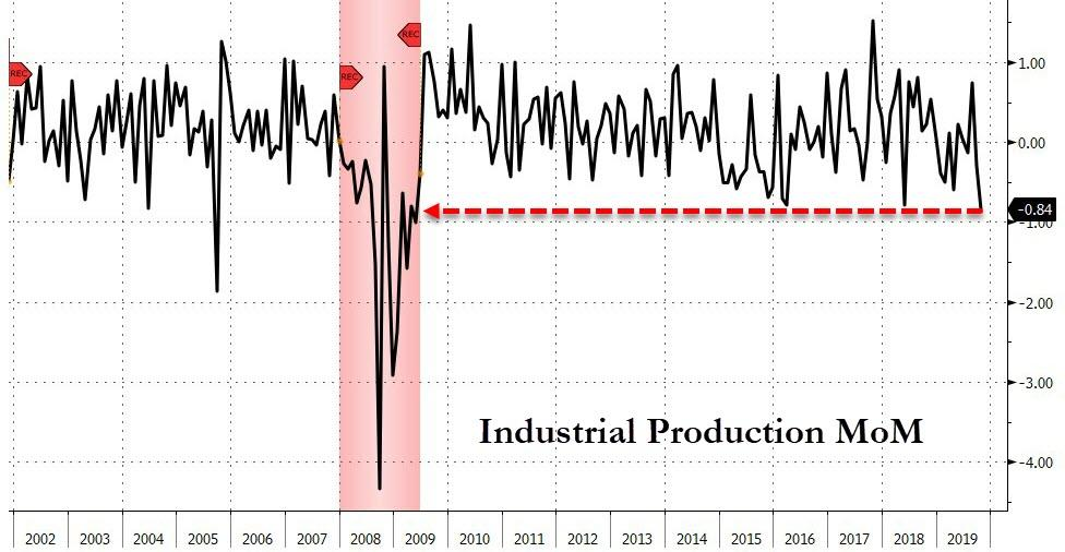 U.S. Industrial Production Plunges Most Since March 2009