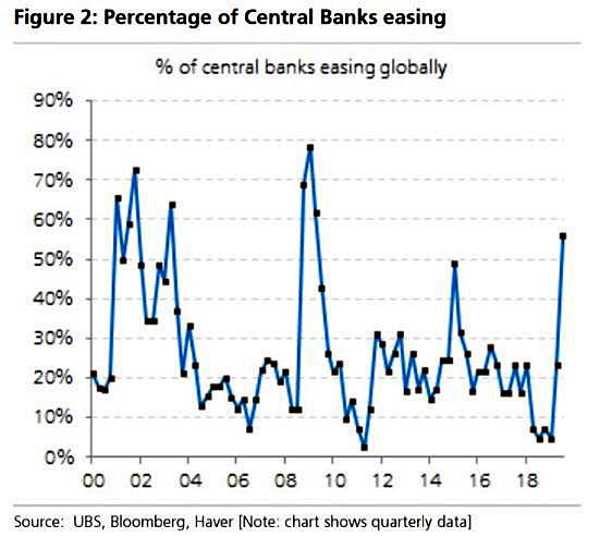 Percentage of Central Banks Easing via UBS