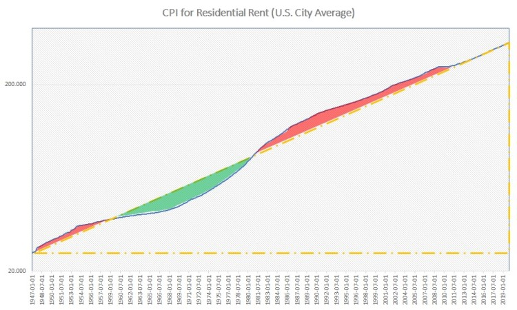 CPI for residential rents