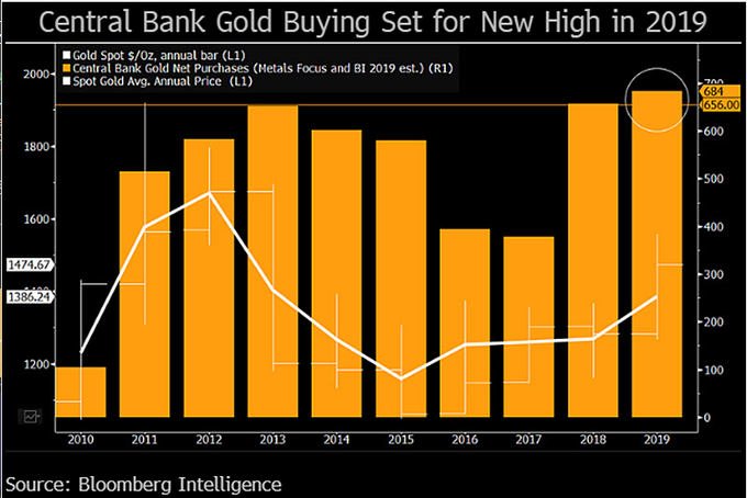 Central Bank Gold Buying Set For New High In 2019
