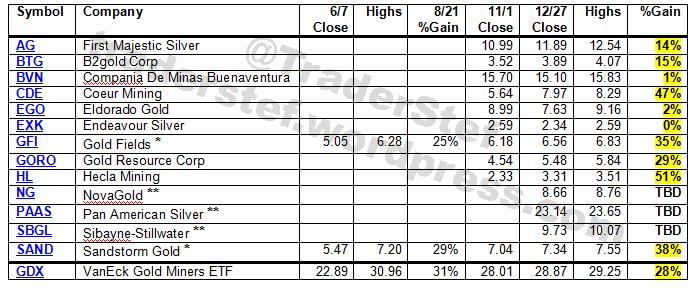 Mining Stocks To Consider Dec. 27, 2019 by TraderStef