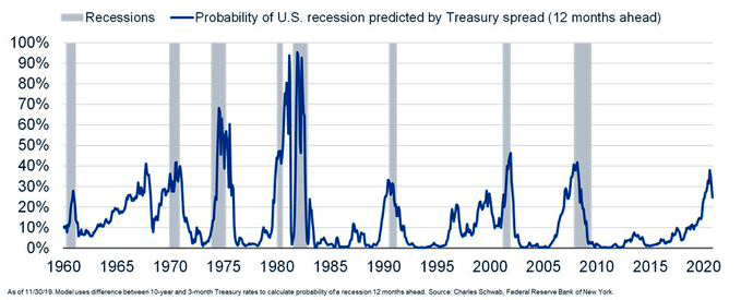 Recession Probability Per Treasury Spread 1960-2020