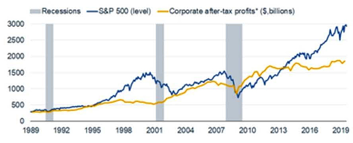 S&P 500 vs Corporate Profits vs Recession 1989 - Dec. 2019