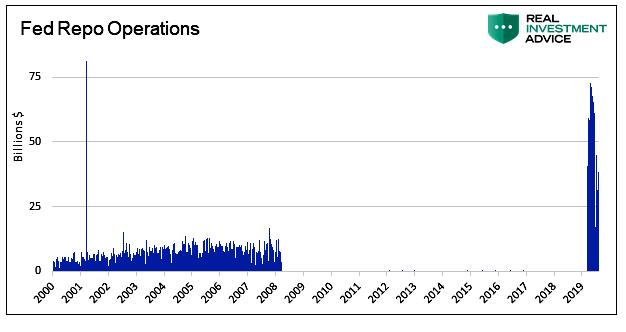 Fed REPO 2000 - 2019