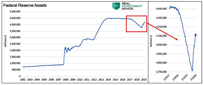 Federal Reserve Balance Sheet 2000 - 2019