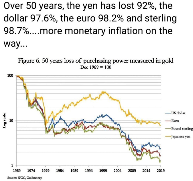 Gold Purchasing Power vs Currencies 1969 - 2019