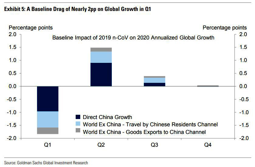 Goldman Sachs on China Coronavirus Drag on Global GDP