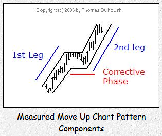 Measured Move Up Pattern Components