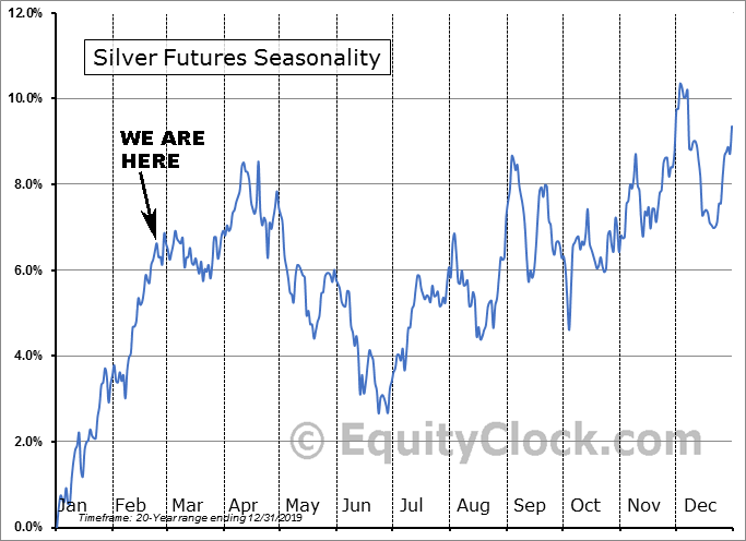 Silver Futures Seasonality as of Feb. 27, 2020