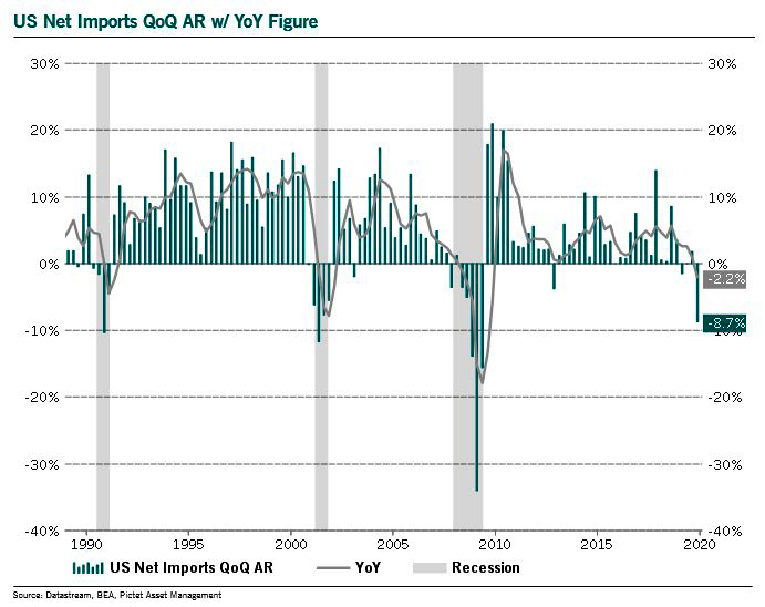 U.S .Net Imports YoY 1990 - January 2020
