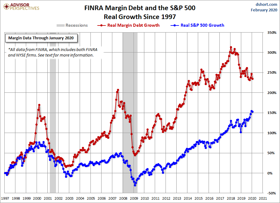 Stock Market Margin Debt Growth