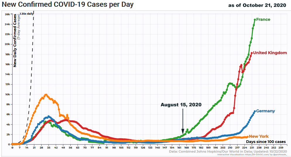 COVID-19 Confirmed Cases 7-day Average US, UK, France, Germany as of Oct. 21, 2020