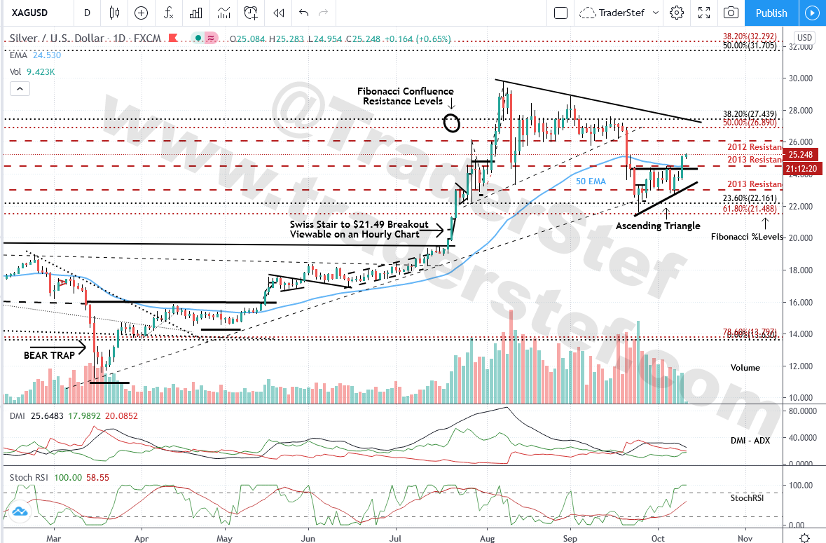 Silver Daily Chart Oct. 11, 2020 7:45pm EST - Technical Analysis by TraderStef