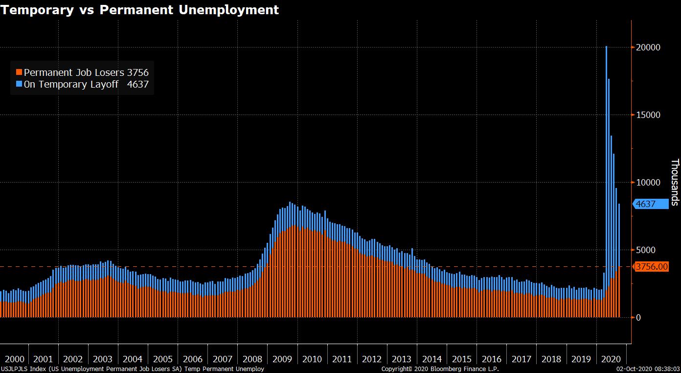U.S. Job Losses as of Oct 2 2020