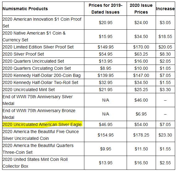 U.S. Mint April 2020 Numismatics and Silver Pricing Reset