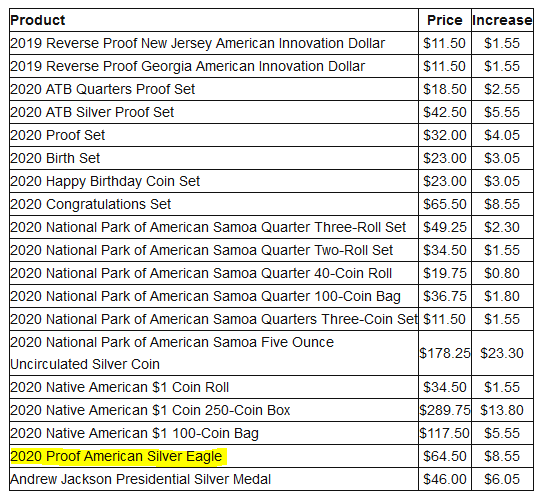 U.S. Mint Janaury 2020 Numismatics and Silver Pricing Reset
