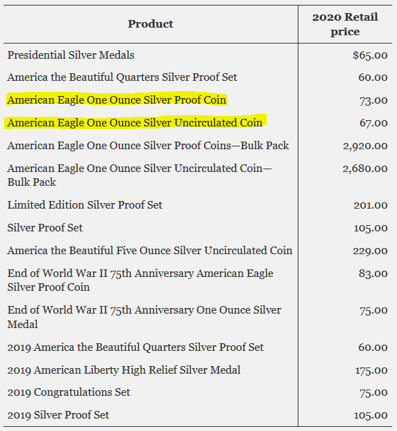 U.S. Mint October 2020 Numismatic Silver Pricing Reset