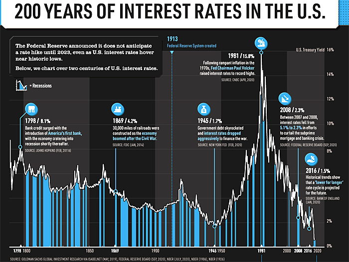 200 Years of Interest Rates in the United States
