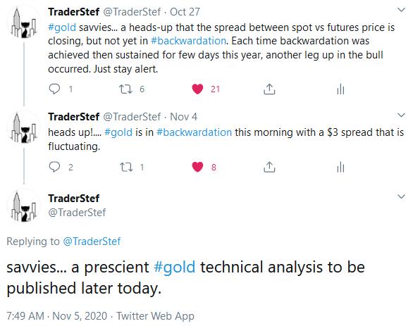 Gold Backwardation Heads Up Oct. 27, 2020 TraderStef Twitter