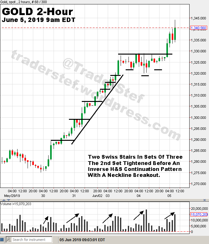Gold Swiss Stairs June 5, 2019 - Technical Analysis by TraderStef
