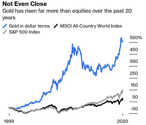 Gold vs Stock Markets 2000 - 2020