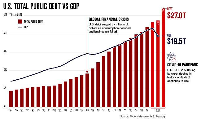 U.S. Total Public Debt vs. GDP
