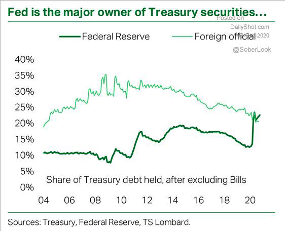 Fed Holds Largest Treasury Debt
