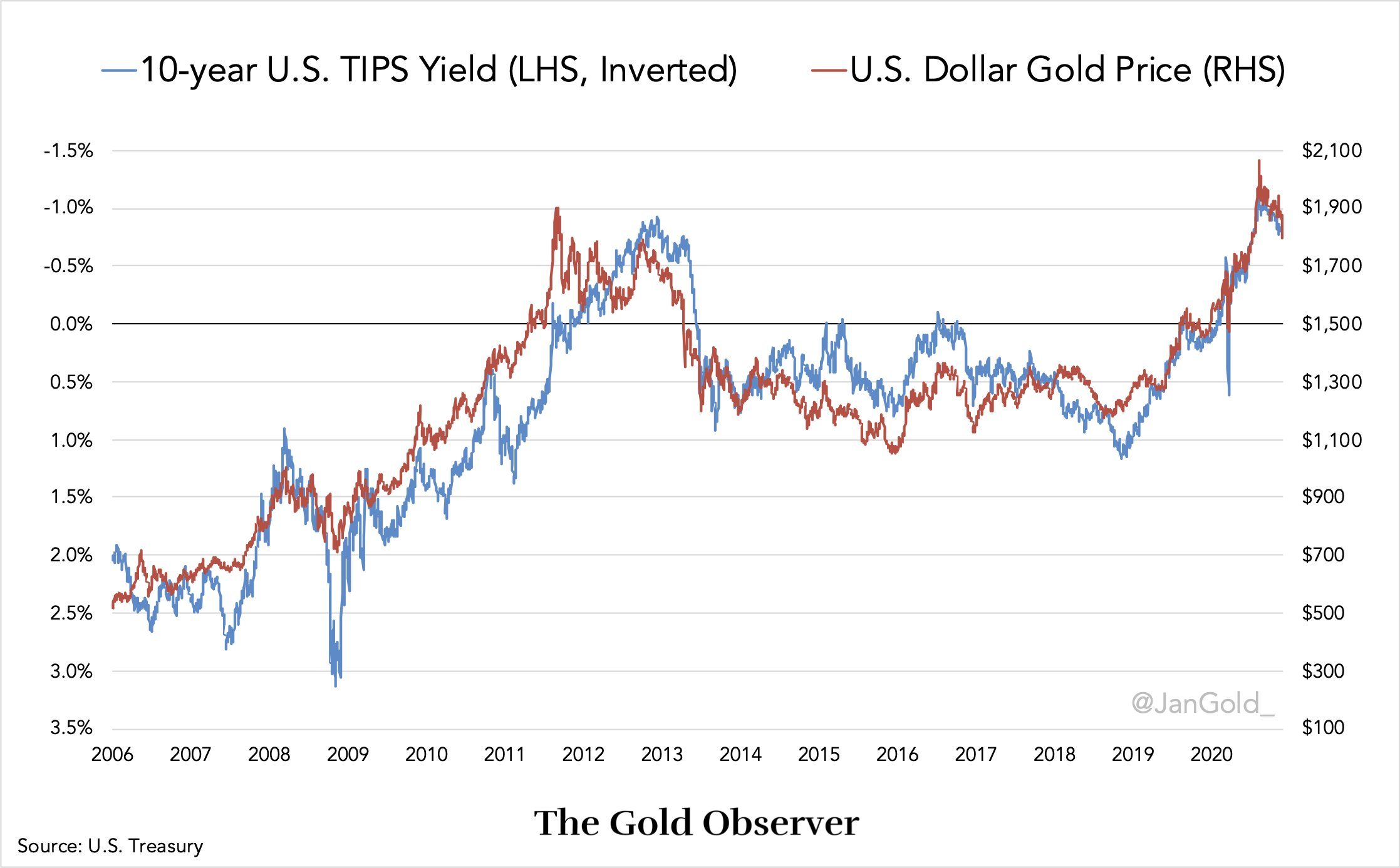 U.S. 10 Year Treasuries Negative Yield vs. Gold