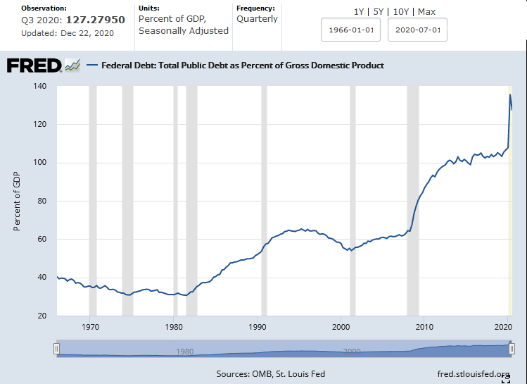 U.S. National Debt to GDP Ratio as of Dec. 22, 2020