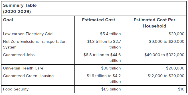 New Green Deal Cost Structure Summary Table