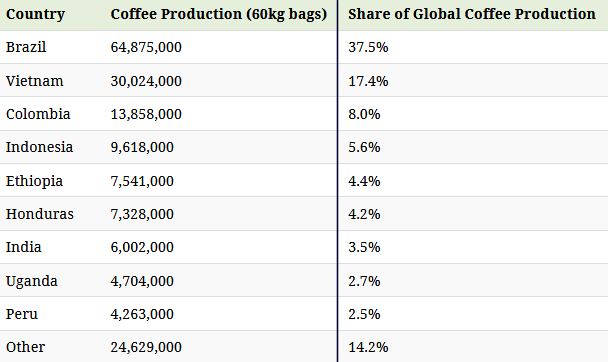 Global Coffee Production as of 2020 Visual Capitalist