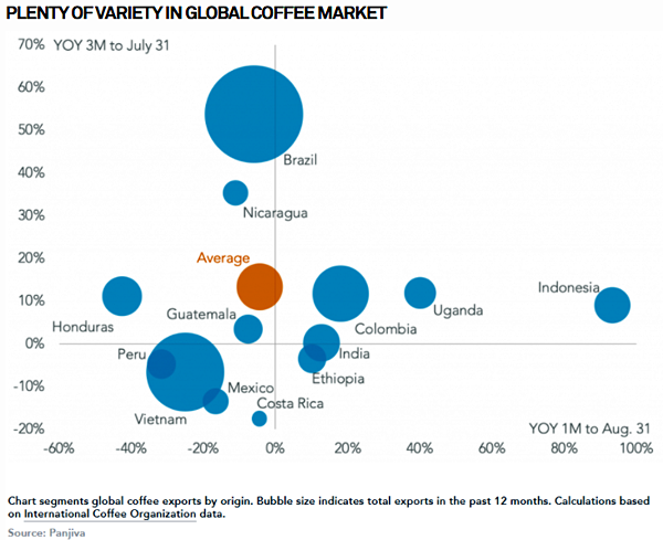 Global Coffee Supply Sources Graphic