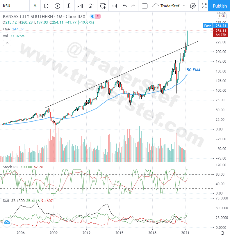 KCU Monthly Chart Mar. 24, 2021 - Technical Analysis by TraderStef