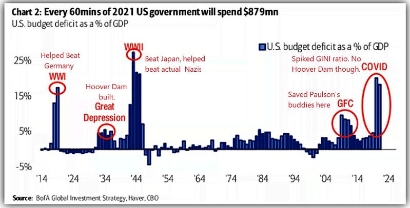 U.S. Budget Deficits 1914-2021