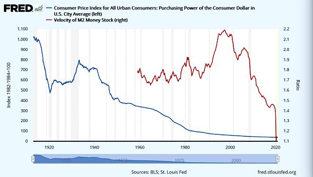 Velocity of Money vs USD Purchasing Power