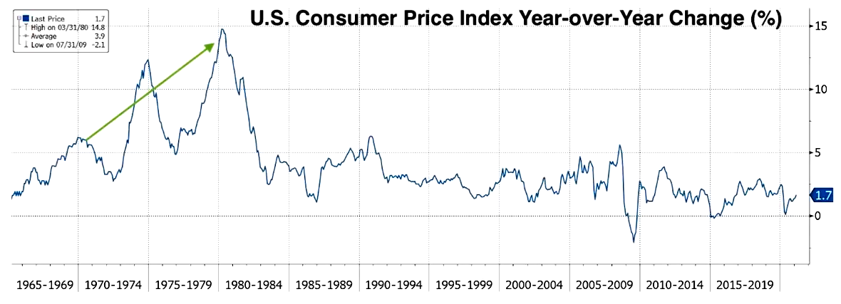 Consumer Price Index 1965 to 2021