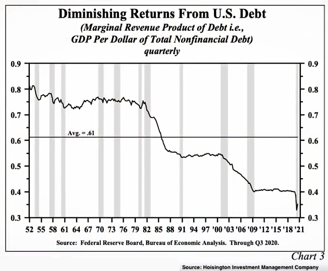 Diminishing Returns on Every Dollar of New U.S. Debt