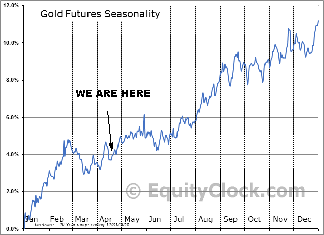 Gold Futures 20-year Seasonality Pattern