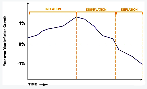 Inflation, Deflation, and Disinflation Explained