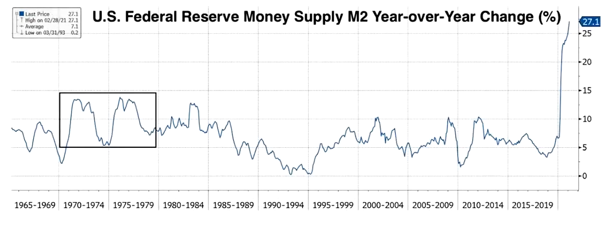 U.S. M2 Money Supply 1965 to Feb. 2021