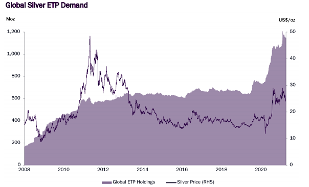 Silver Investment Demand 2008 to March 2021 via LBMA